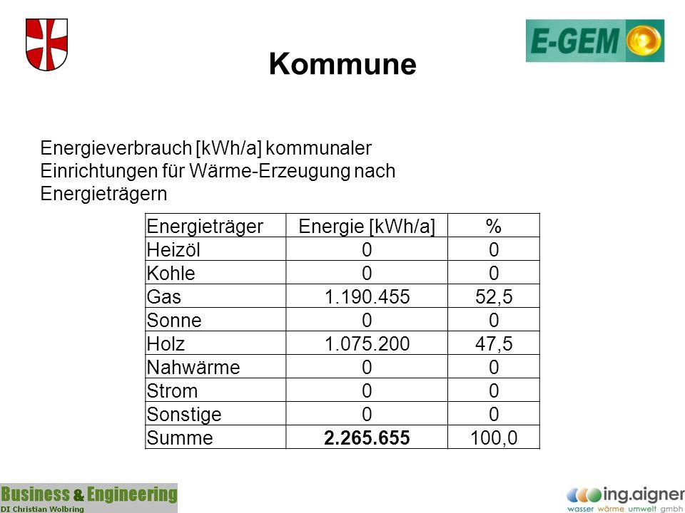 Kommune Energieverbrauch [kWh/a] kommunaler Einrichtungen für Wärme-Erzeugung nach Energieträgern. Energieträger.